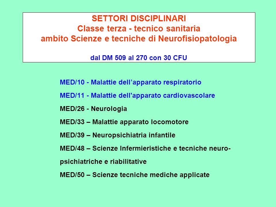 SETTORI DISCIPLINARI Classe terza - tecnico sanitaria ambito Scienze e tecniche di Neurofisiopatologia dal DM 509 al 270 con 30 CFU