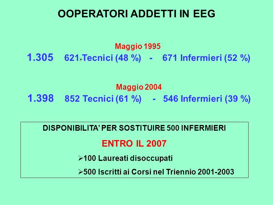 OOPERATORI ADDETTI IN EEG