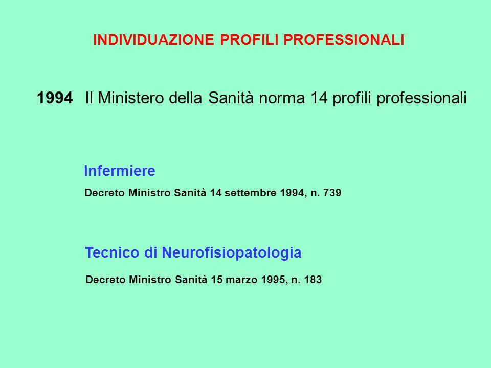 INDIVIDUAZIONE PROFILI PROFESSIONALI