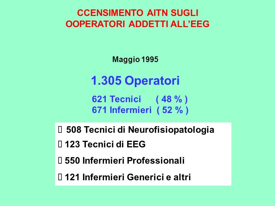 CCENSIMENTO AITN SUGLI OOPERATORI ADDETTI ALL'EEG
