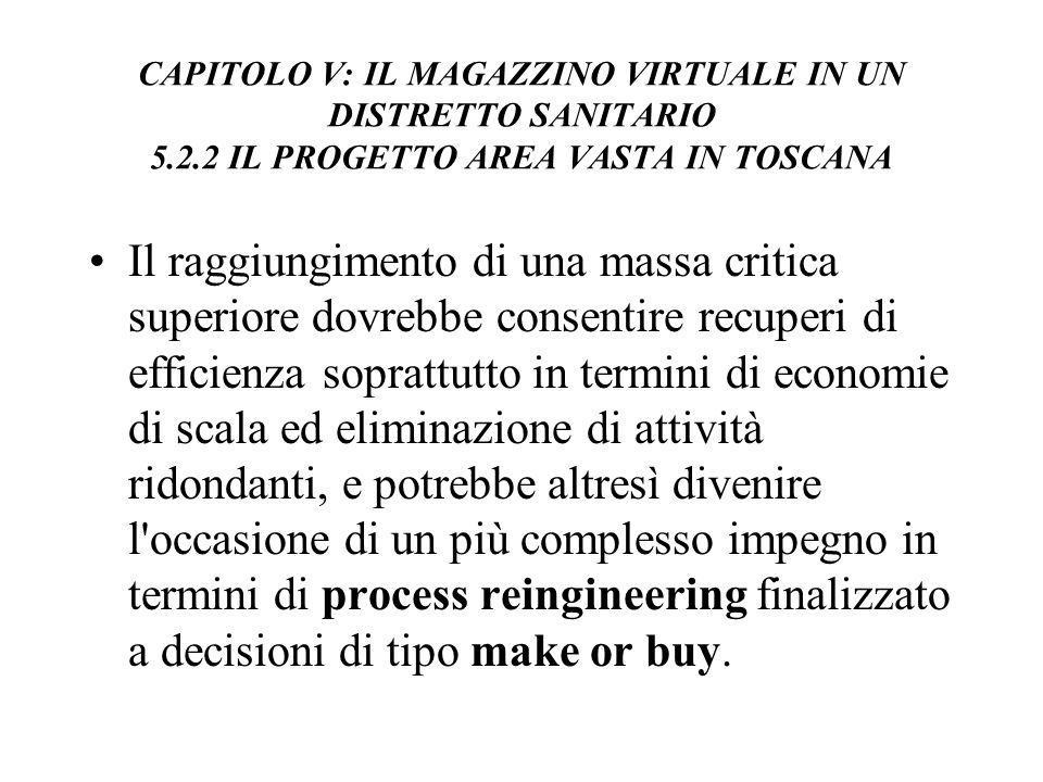 CAPITOLO V: IL MAGAZZINO VIRTUALE IN UN DISTRETTO SANITARIO 5. 2