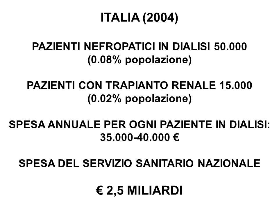 ITALIA (2004) € 2,5 MILIARDI PAZIENTI NEFROPATICI IN DIALISI 50.000