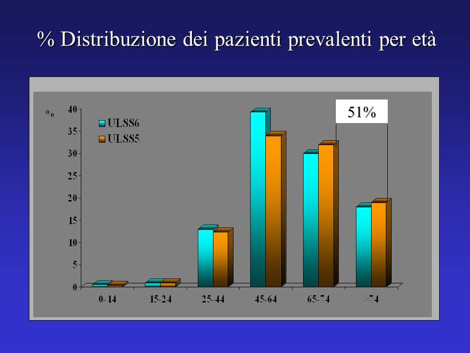% Distribuzione dei pazienti prevalenti per età