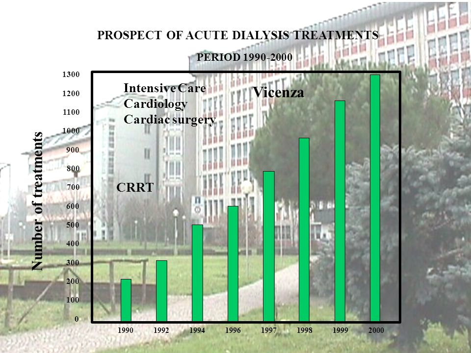 PROSPECT OF ACUTE DIALYSIS TREATMENTS