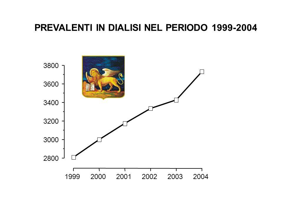 PREVALENTI IN DIALISI NEL PERIODO 1999-2004