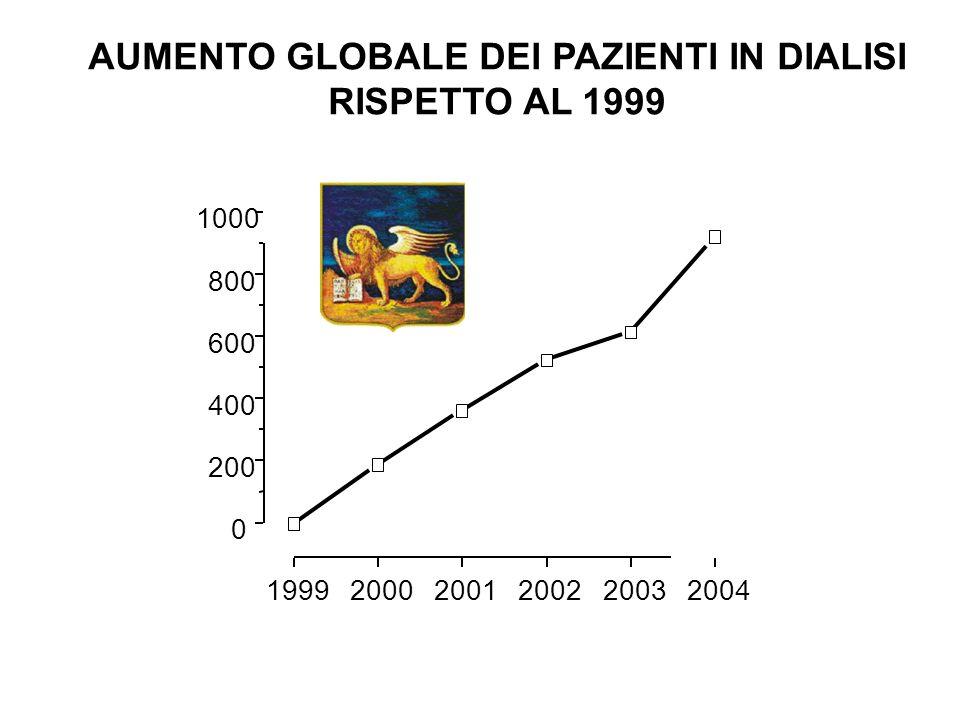 AUMENTO GLOBALE DEI PAZIENTI IN DIALISI RISPETTO AL 1999