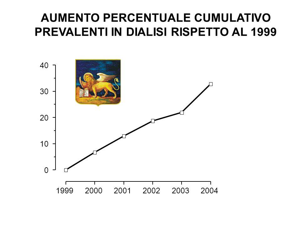 AUMENTO PERCENTUALE CUMULATIVO PREVALENTI IN DIALISI RISPETTO AL 1999
