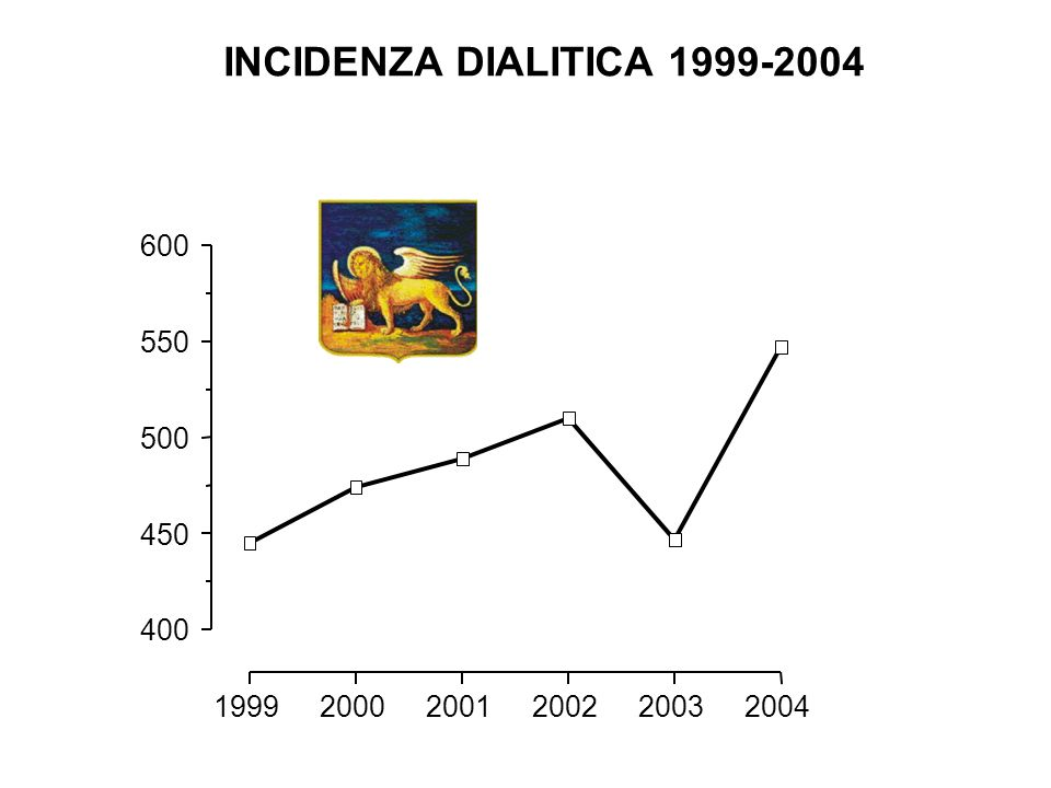 INCIDENZA DIALITICA 1999-2004 600. 550. 500. INCIDENZA DIALITICA NELL'INTERVALLO 1999-2004.