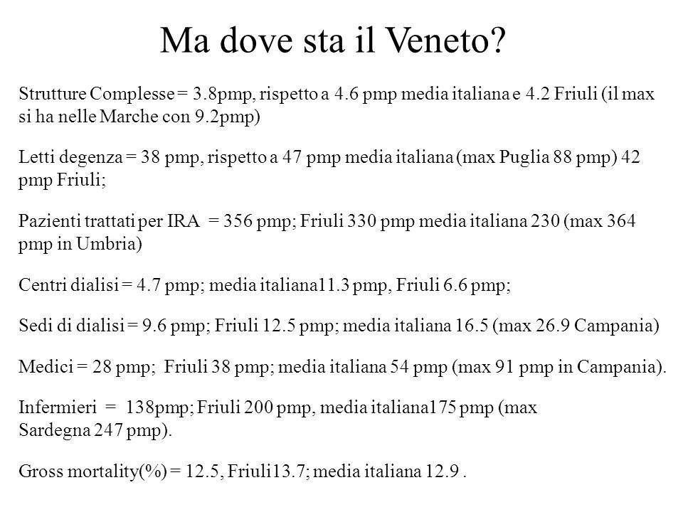 Ma dove sta il Veneto Strutture Complesse = 3.8pmp, rispetto a 4.6 pmp media italiana e 4.2 Friuli (il max si ha nelle Marche con 9.2pmp)