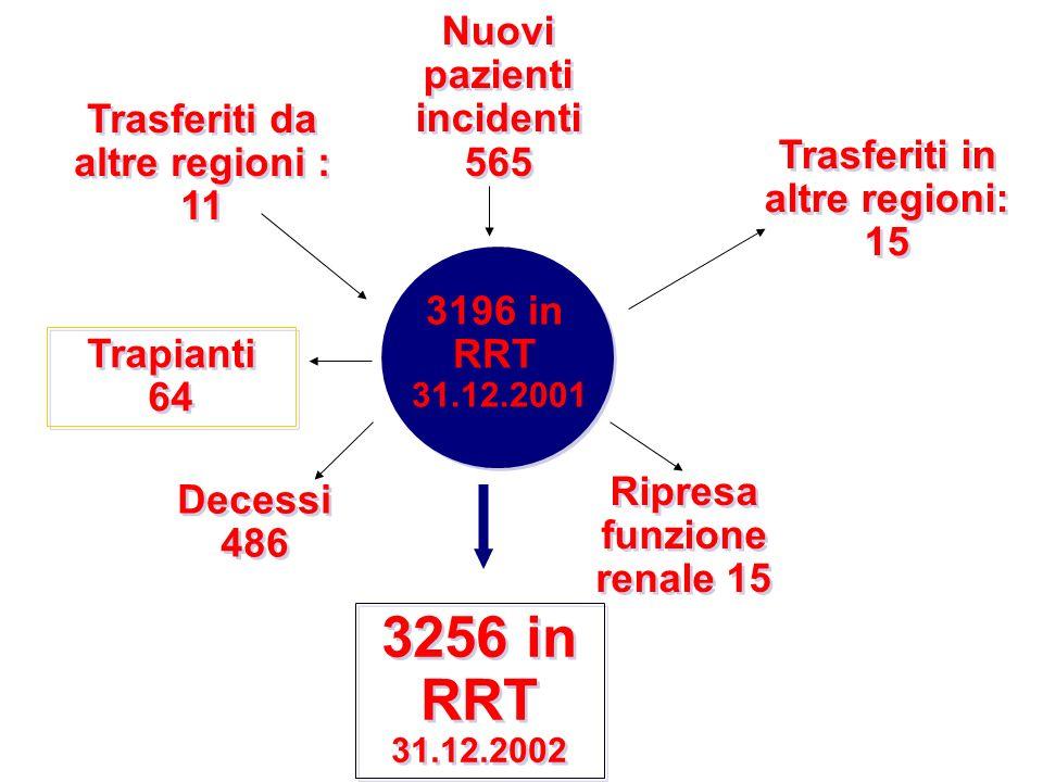 3256 in RRT Nuovi pazienti incidenti 565