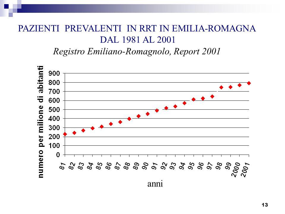 PAZIENTI PREVALENTI IN RRT IN EMILIA-ROMAGNA DAL 1981 AL 2001