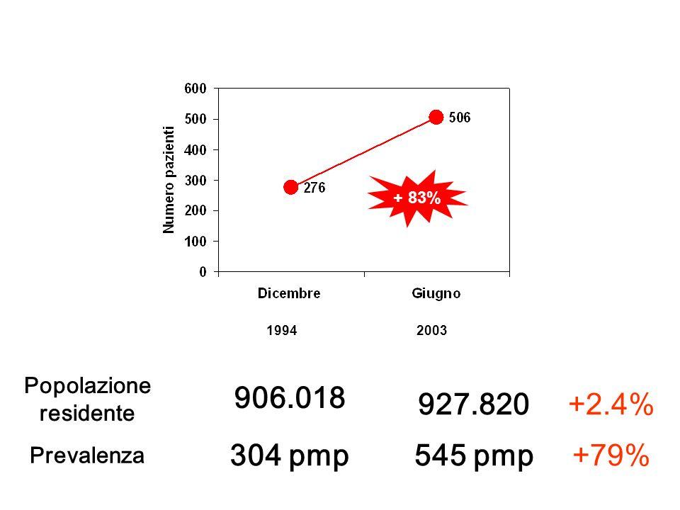 Pazienti prevalenti in trattamento dialitico cronico (Dialisi Extracorporea + Dialisi Peritoneale) nella Provincia di Bologna