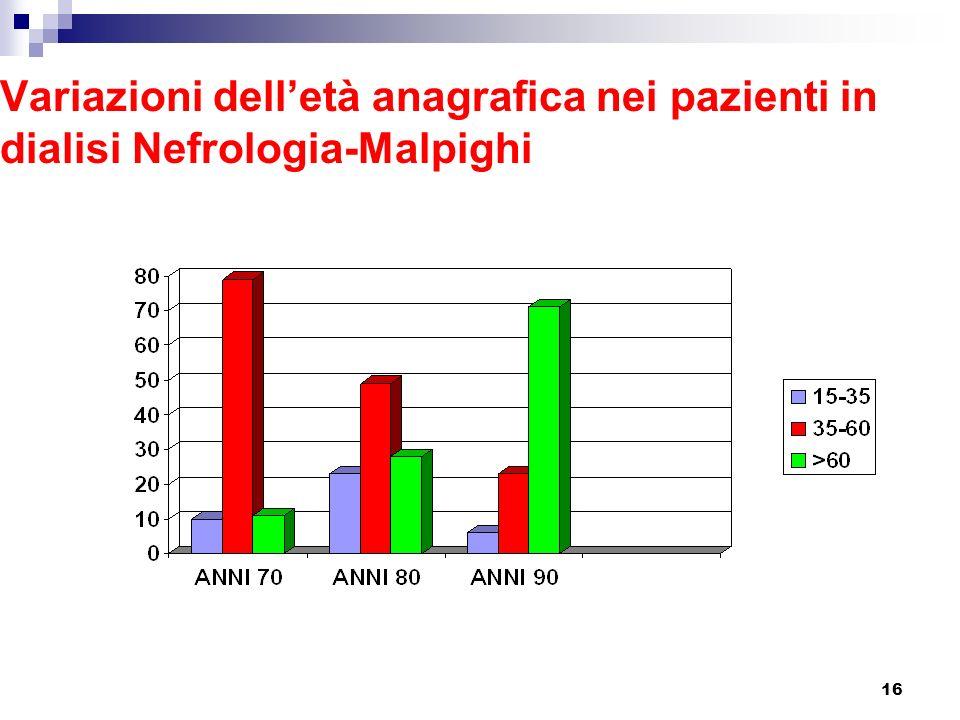 Variazioni dell'età anagrafica nei pazienti in dialisi Nefrologia-Malpighi
