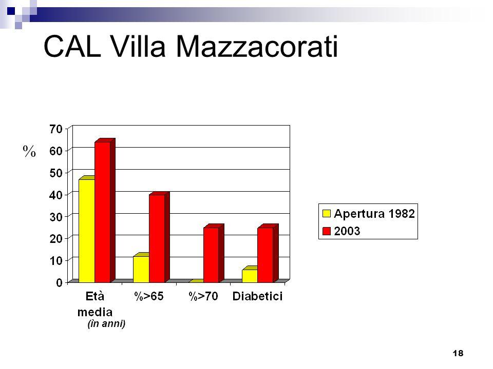 CAL Villa Mazzacorati % (ìn anni)