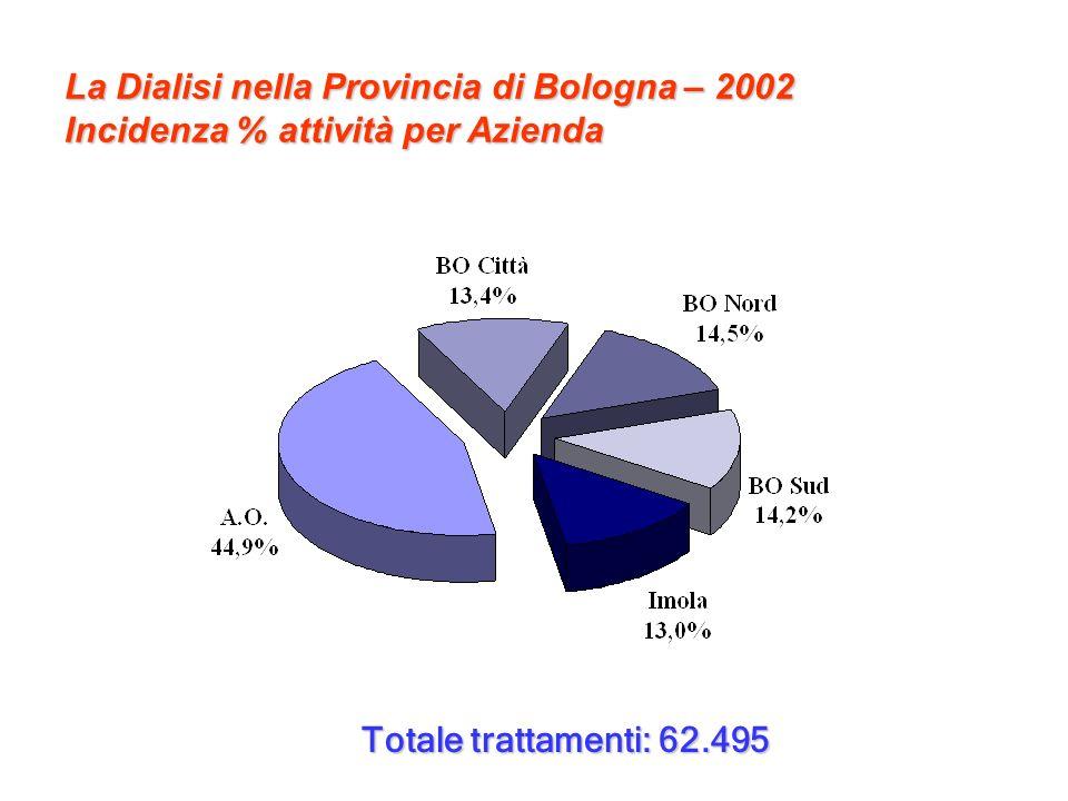 La Dialisi nella Provincia di Bologna – 2002 Incidenza % attività per Azienda