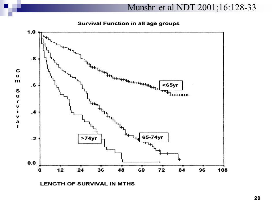 Munshr et al NDT 2001;16:128-33