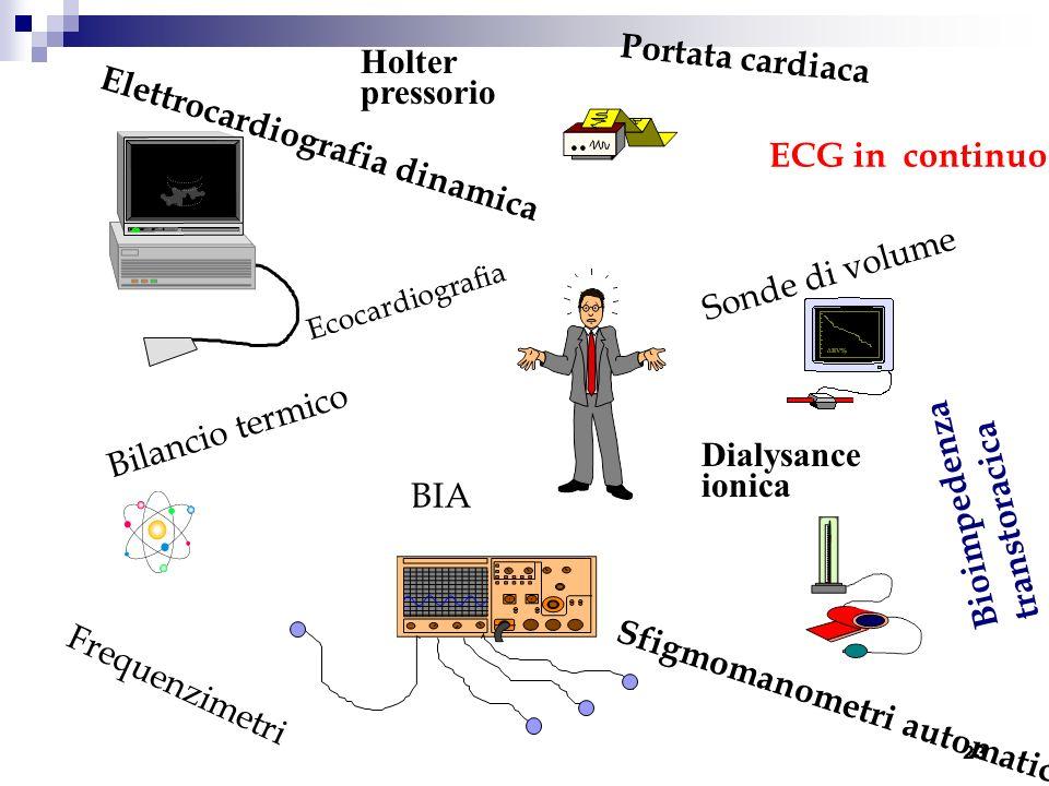 Elettrocardiografia dinamica ECG in continuo