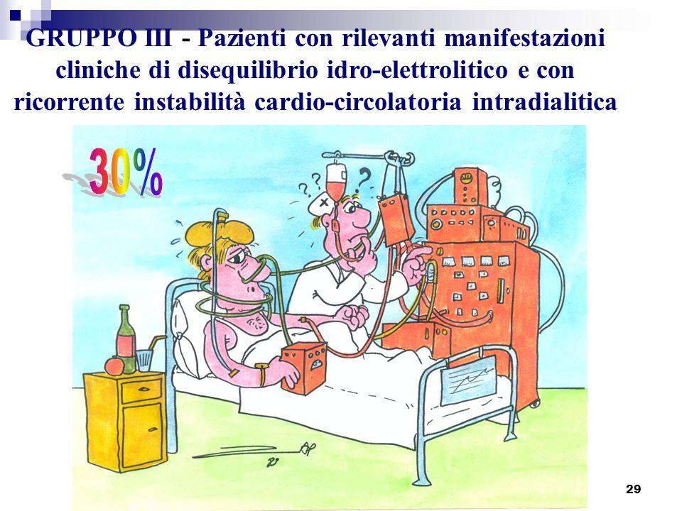 GRUPPO III - Pazienti con rilevanti manifestazioni cliniche di disequilibrio idro-elettrolitico e con ricorrente instabilità cardio-circolatoria intradialitica