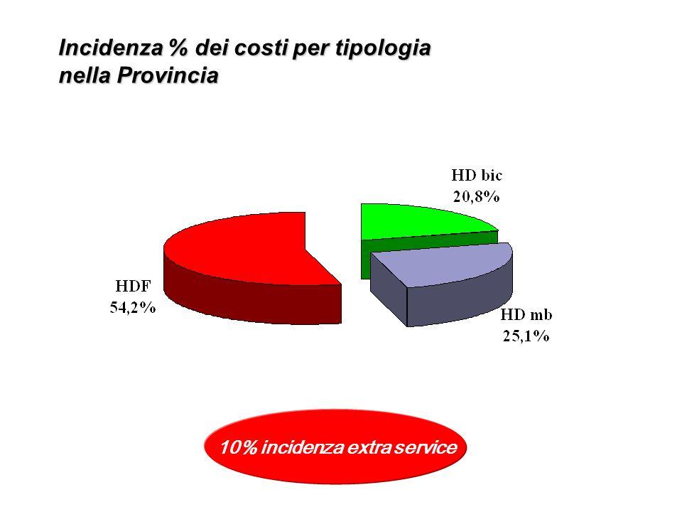 Incidenza % dei costi per tipologia nella Provincia