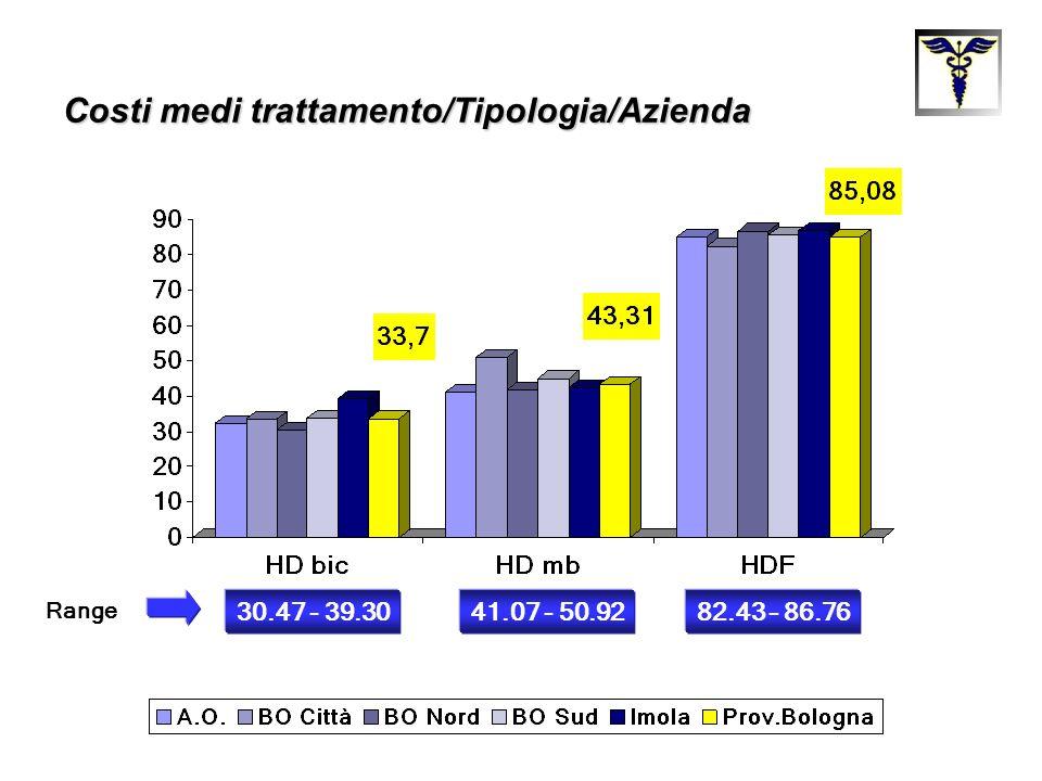 Costi medi trattamento/Tipologia/Azienda
