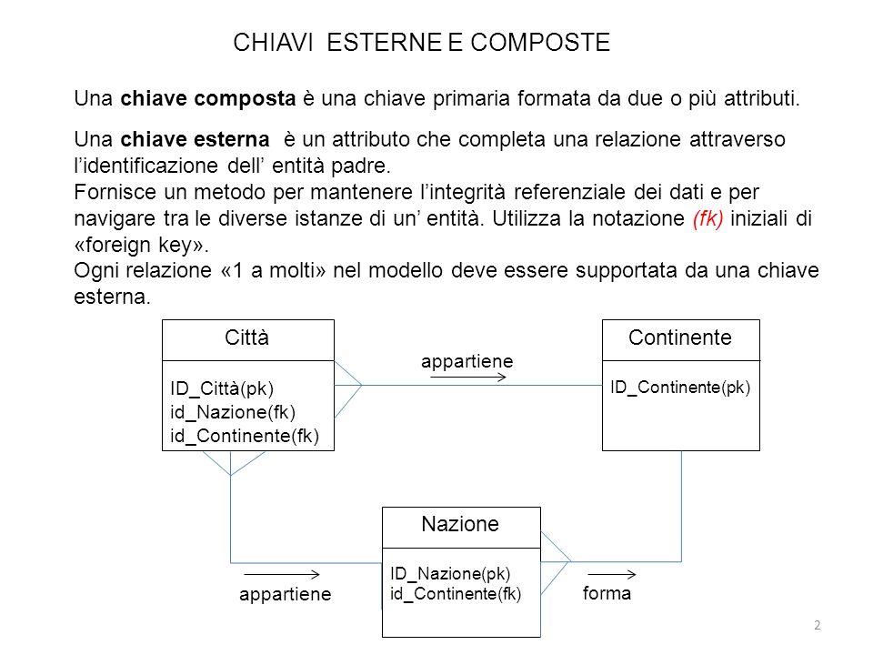 CHIAVI ESTERNE E COMPOSTE