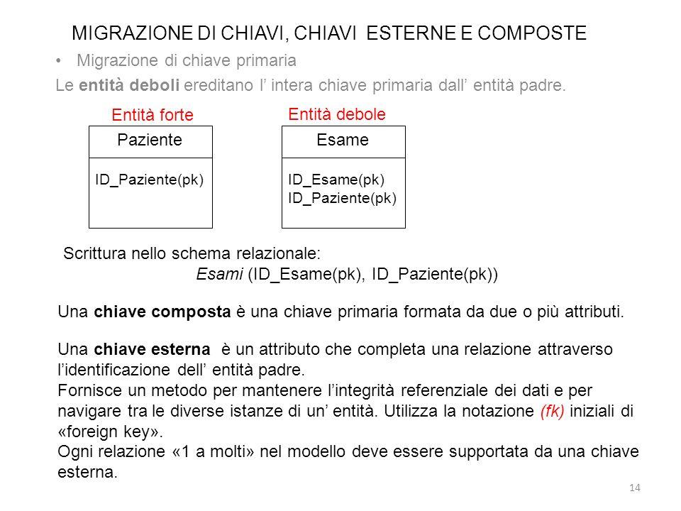 MIGRAZIONE DI CHIAVI, CHIAVI ESTERNE E COMPOSTE
