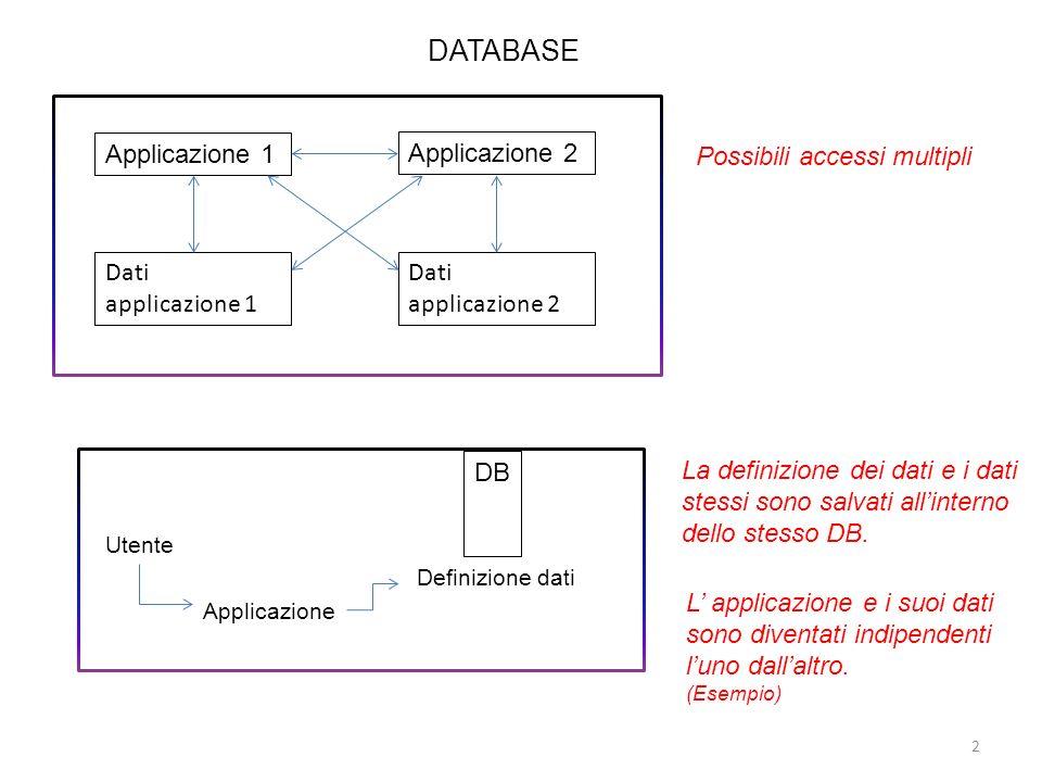 DATABASE Applicazione 1 Applicazione 2 Dati applicazione 1