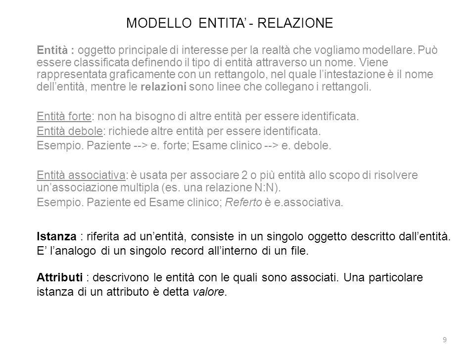 MODELLO ENTITA' - RELAZIONE
