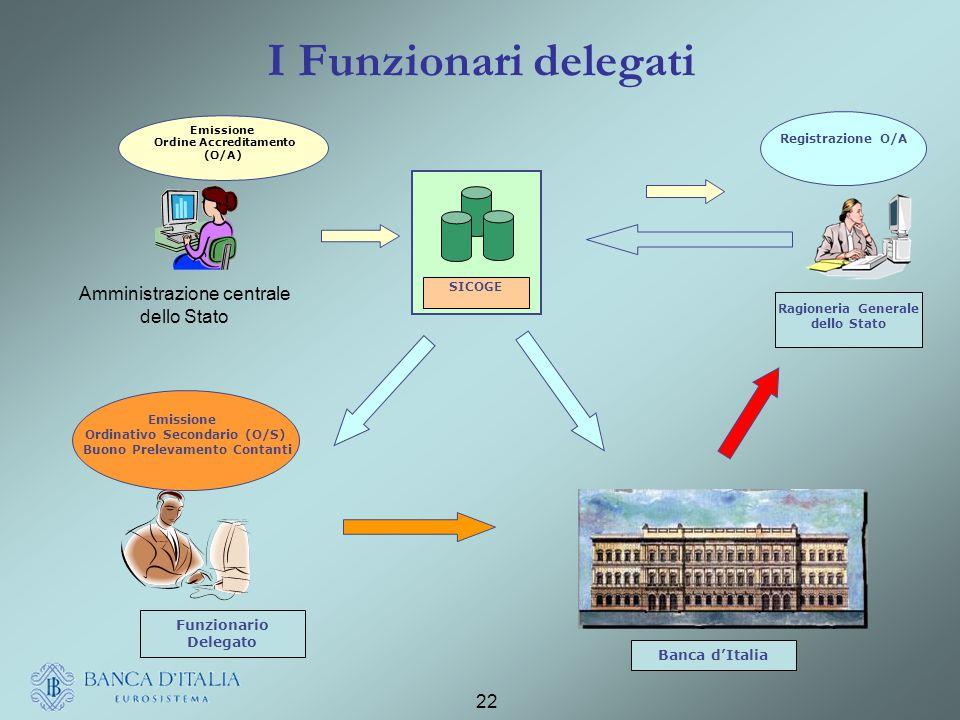 I Funzionari delegati Funzionario Delegato Banca d'Italia