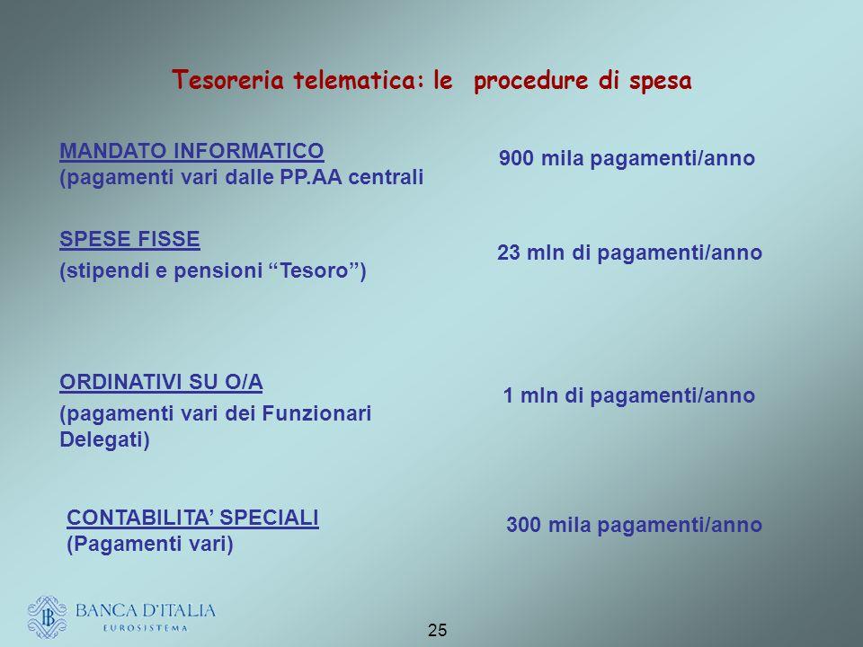 Tesoreria telematica: le procedure di spesa