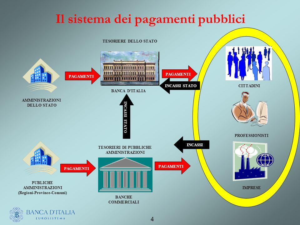 Il sistema dei pagamenti pubblici