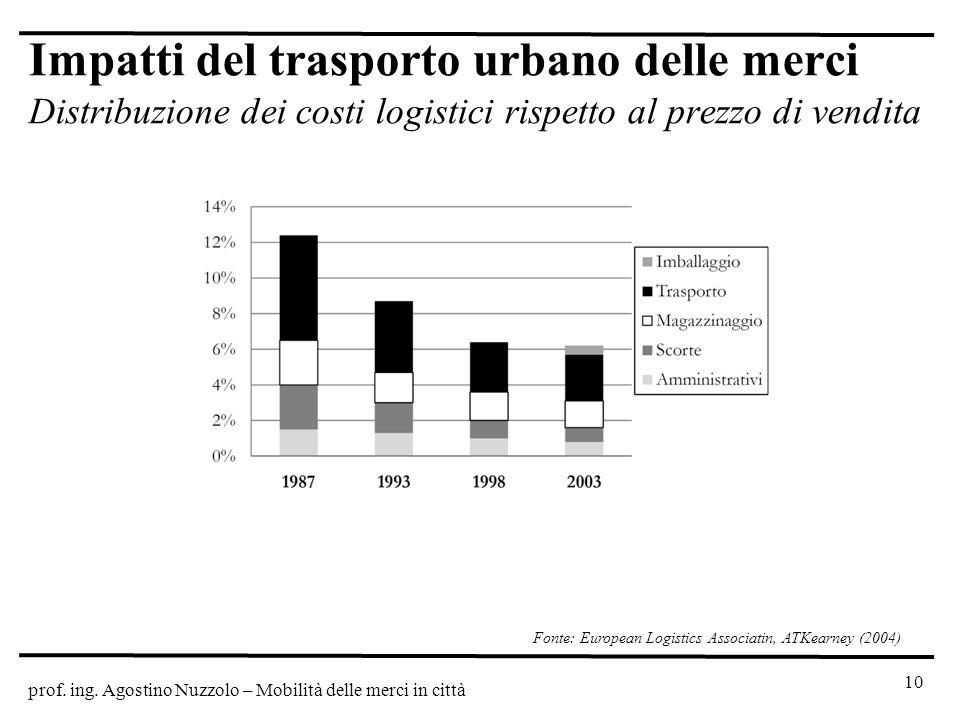 Fonte: European Logistics Associatin, ATKearney (2004)