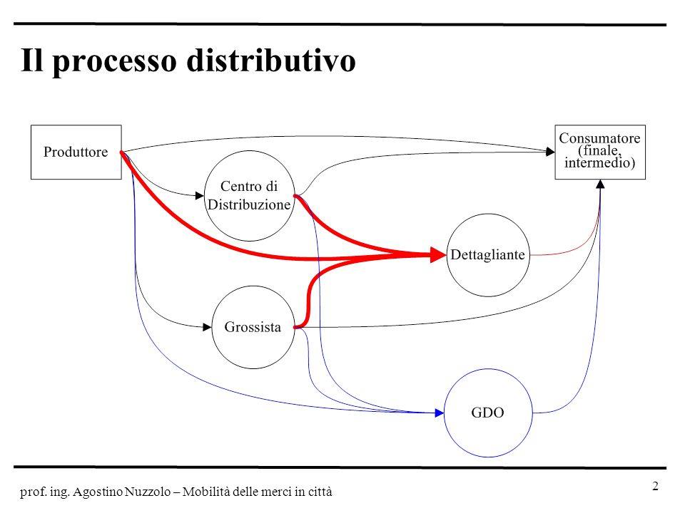 Il processo distributivo