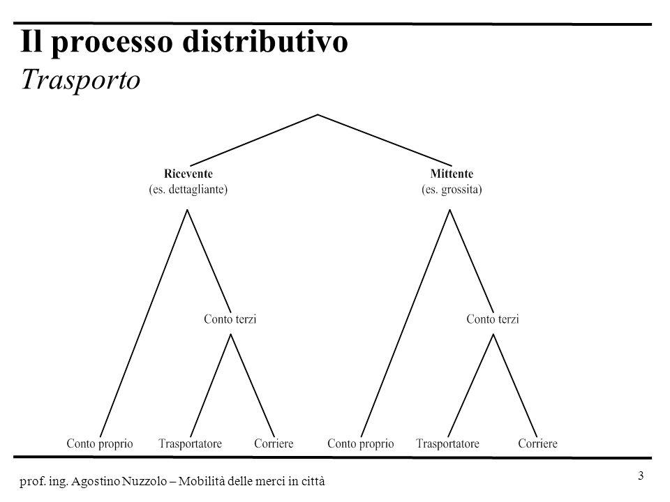 Il processo distributivo Trasporto