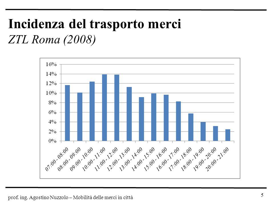 Incidenza del trasporto merci ZTL Roma (2008)