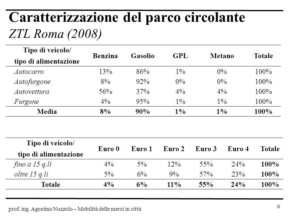 Caratterizzazione del parco circolante ZTL Roma (2008)
