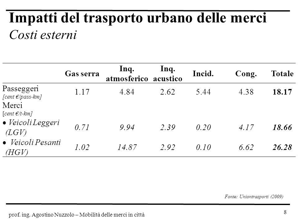 Impatti del trasporto urbano delle merci Costi esterni