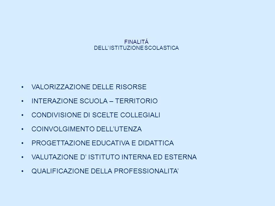 DELL' ISTITUZIONE SCOLASTICA