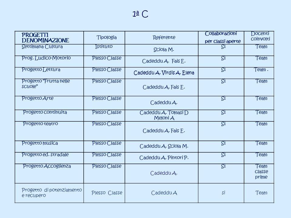 1a C PROGETTI DENOMINAZIONE Tipologia Referente Collaborazioni