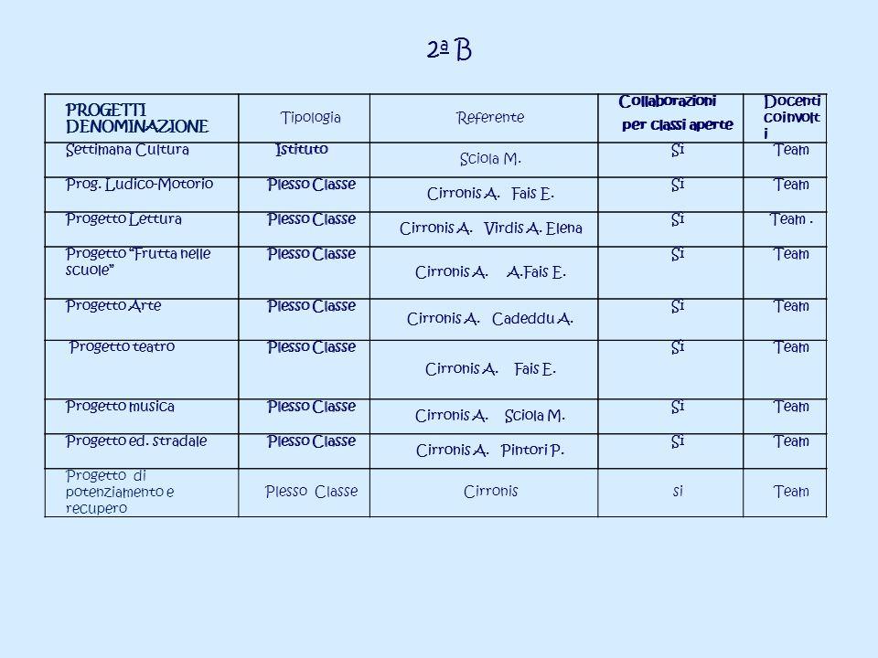 2a B PROGETTI DENOMINAZIONE Collaborazioni per classi aperte