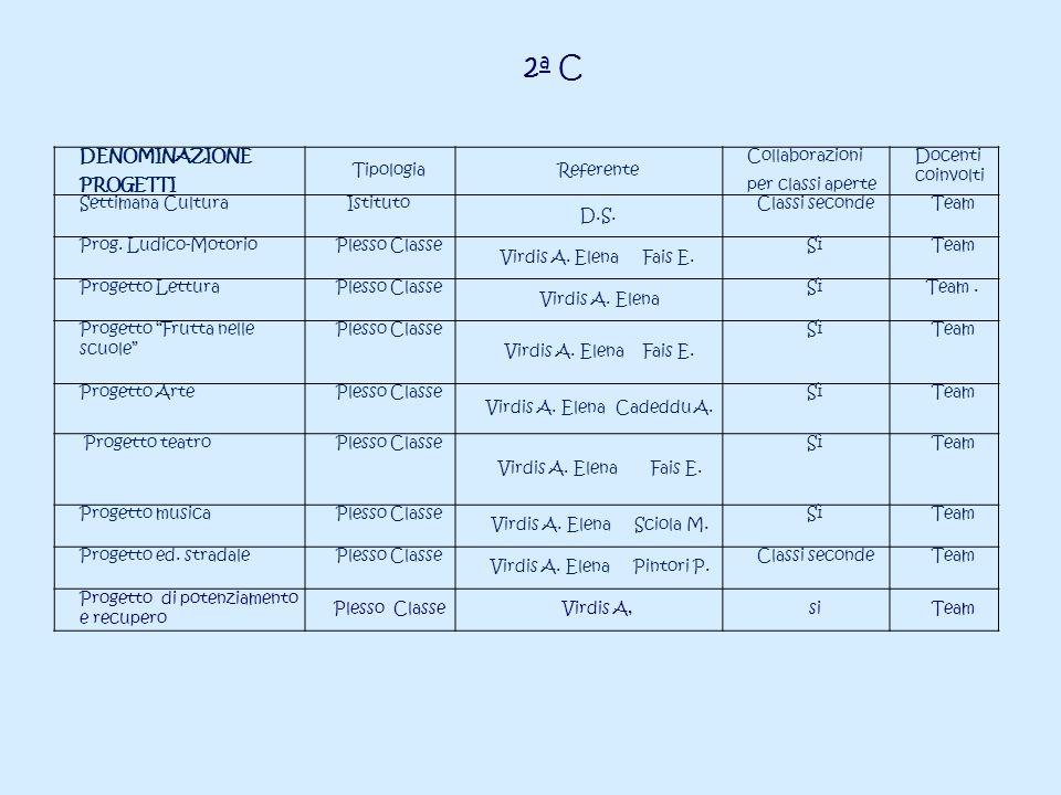 2a C DENOMINAZIONE PROGETTI Tipologia Referente Collaborazioni