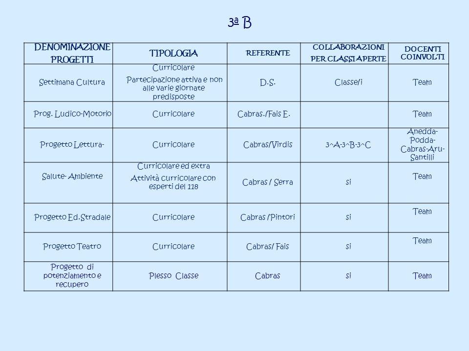 3a B DENOMINAZIONE PROGETTI TIPOLOGIA Settimana Cultura Curricolare