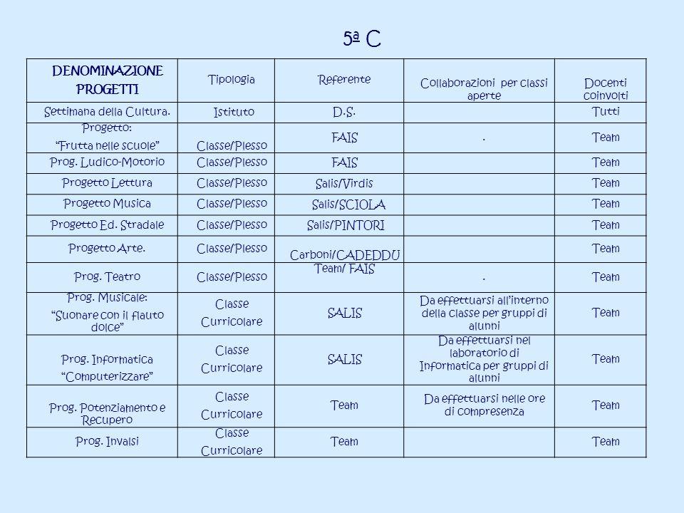 5a C DENOMINAZIONE PROGETTI Tipologia Referente