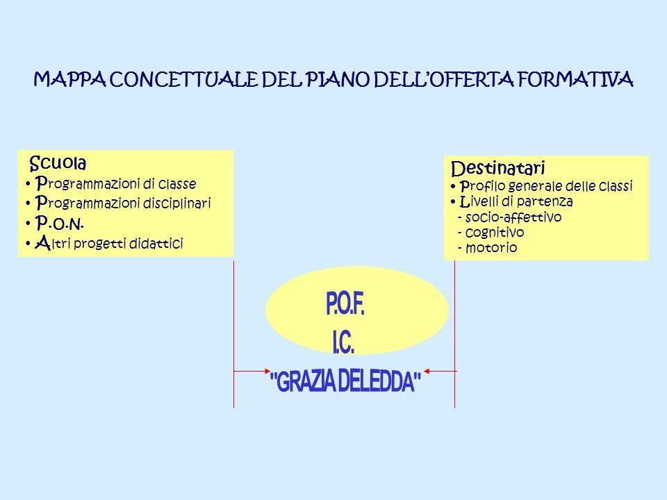 MAPPA CONCETTUALE DEL PIANO DELL'OFFERTA FORMATIVA