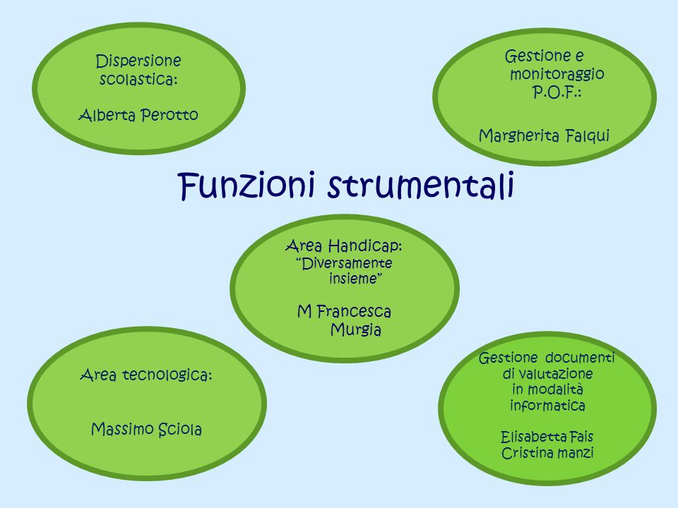 Funzioni strumentali Dispersione scolastica: