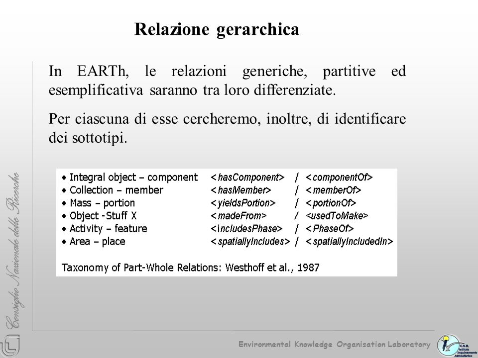 Relazione gerarchica Environmental Knowledge Organisation Laboratory.