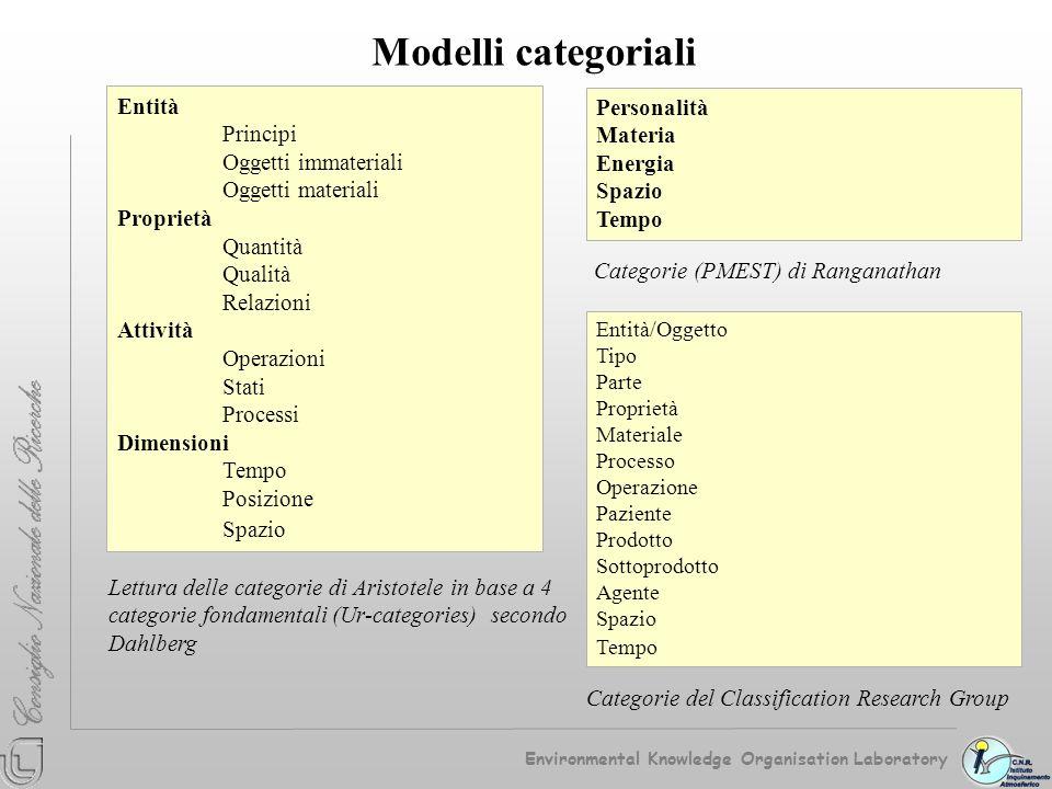 Modelli categoriali Entità Personalità Principi Materia