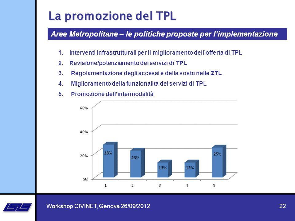 La promozione del TPL Aree Metropolitane – le politiche proposte per l'implementazione.