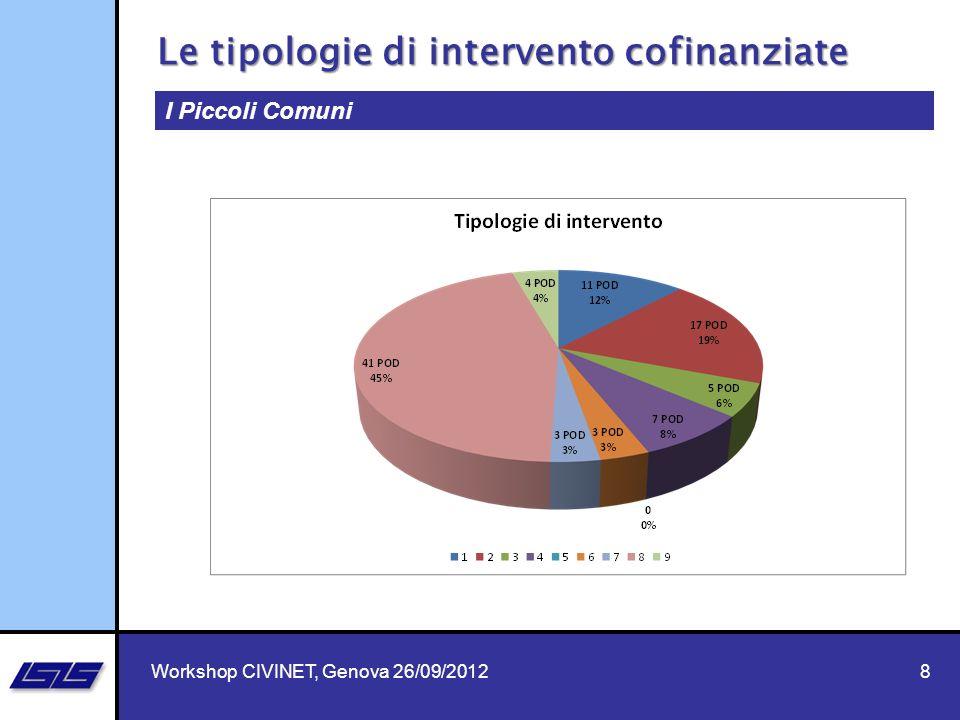 Le tipologie di intervento cofinanziate