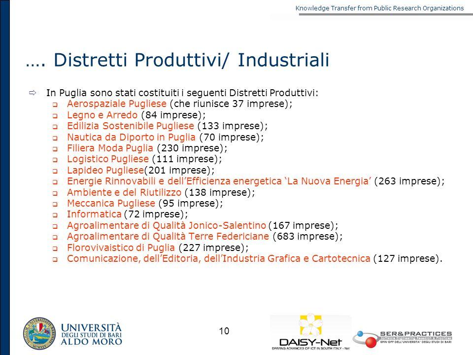 …. Distretti Produttivi/ Industriali